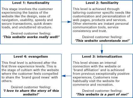 Adoption Process Consumer Behavior
