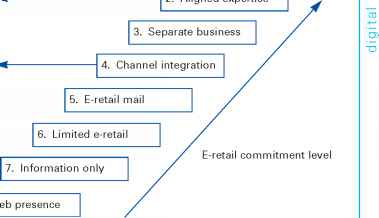 Retail Strategic Option
